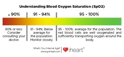 What is normal oxygen saturation