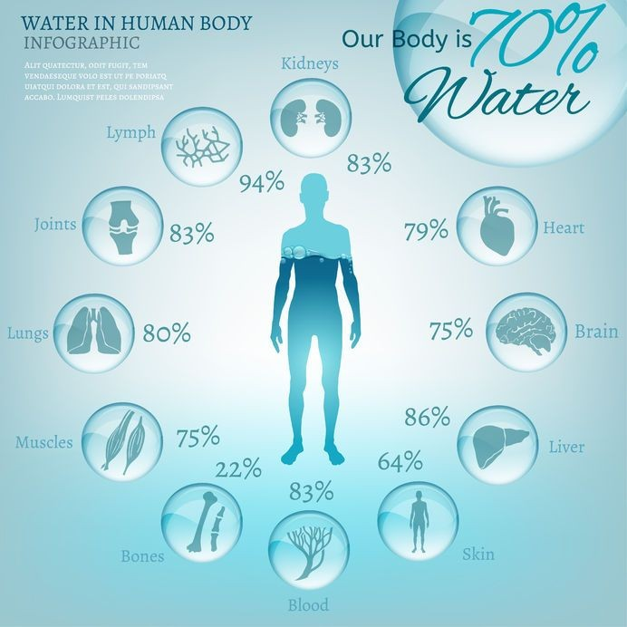 why hydration is so important